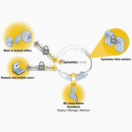 backup exec cloud Symantec Backup Exec for Desktop and Laptop | Symantec System Recovery