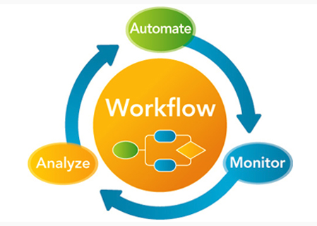 Business Process Automation Service, Dubai