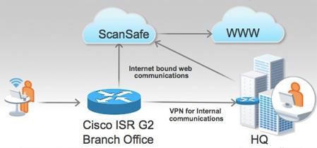 Cisco Web Security Configuration