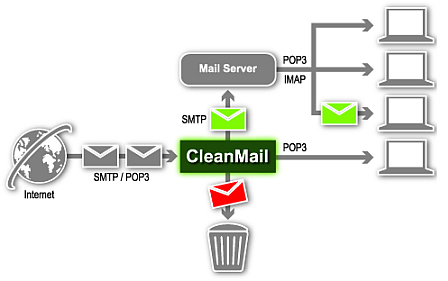 Email Security Configuration