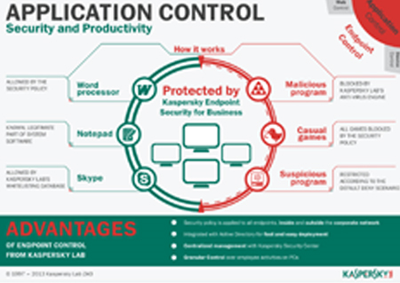 Endpoint Security With Kaspersky