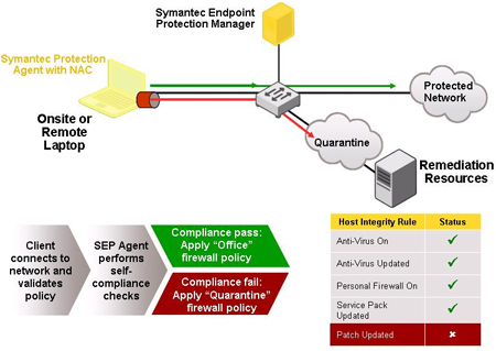 Endpoint Security With Symantec