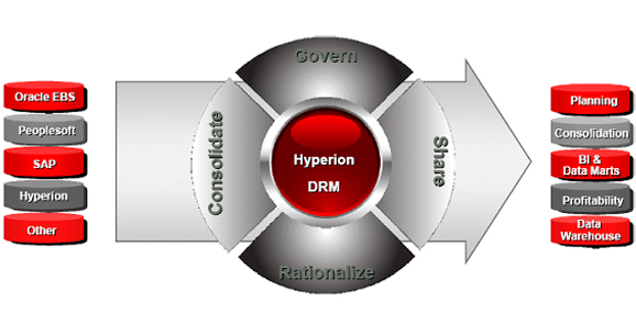 Oracle Hyperion Data Relationship Management (DRM)