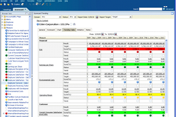 Oracle Hyperion Performance Scorecard
