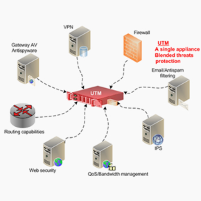 Unified Threat Management