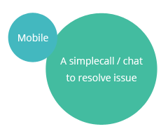 Mobile - A simple call/chat to resolve issue